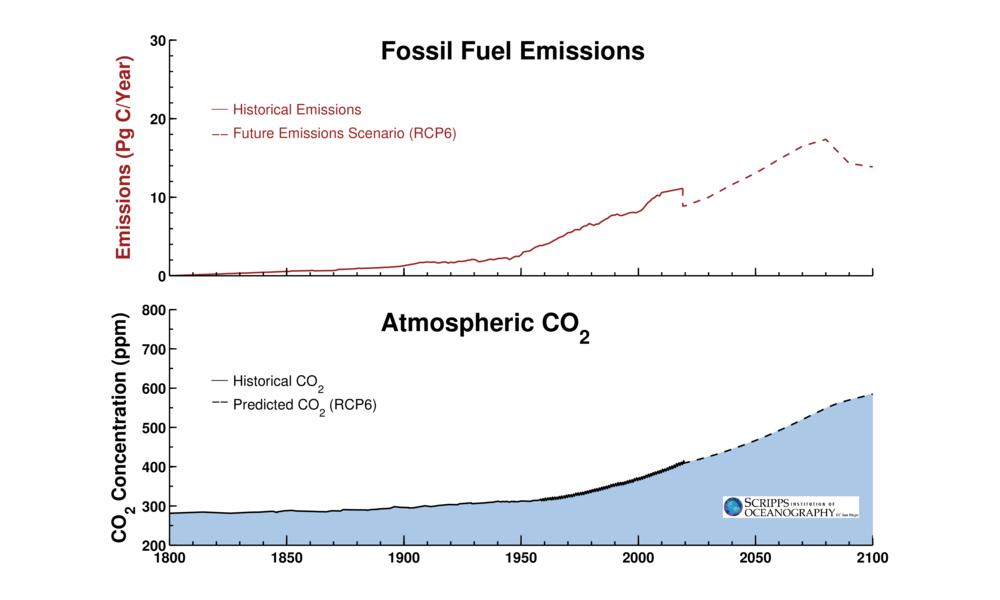 Radiocarbon dating graf