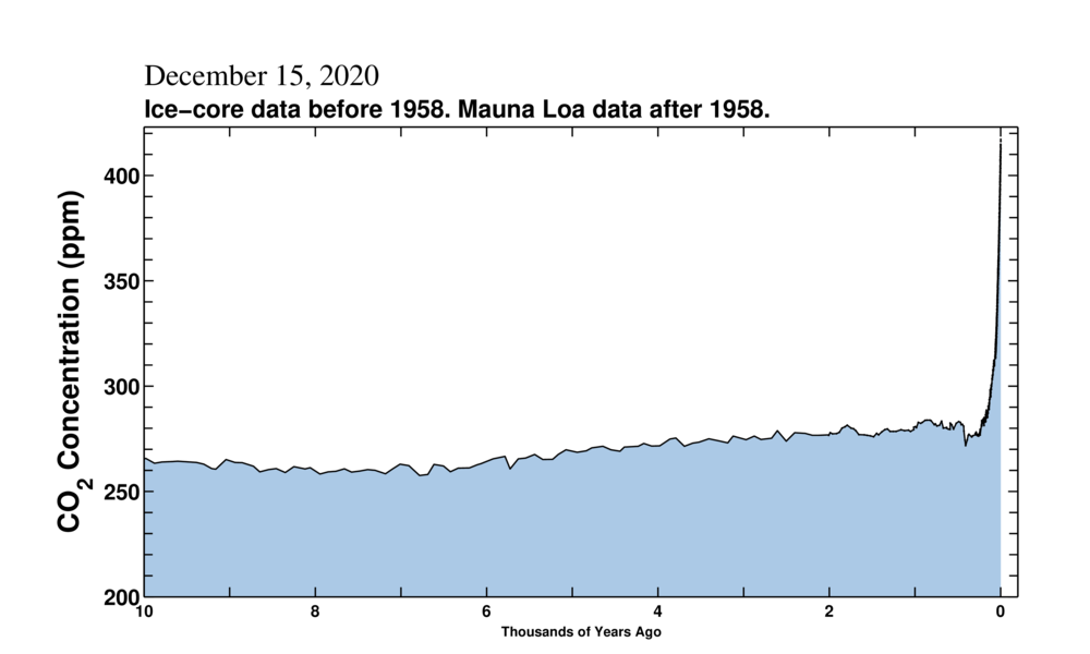 https://scripps.ucsd.edu/programs/keelingcurve/wp-content/plugins/sio-bluemoon/graphs/co2_10k.png