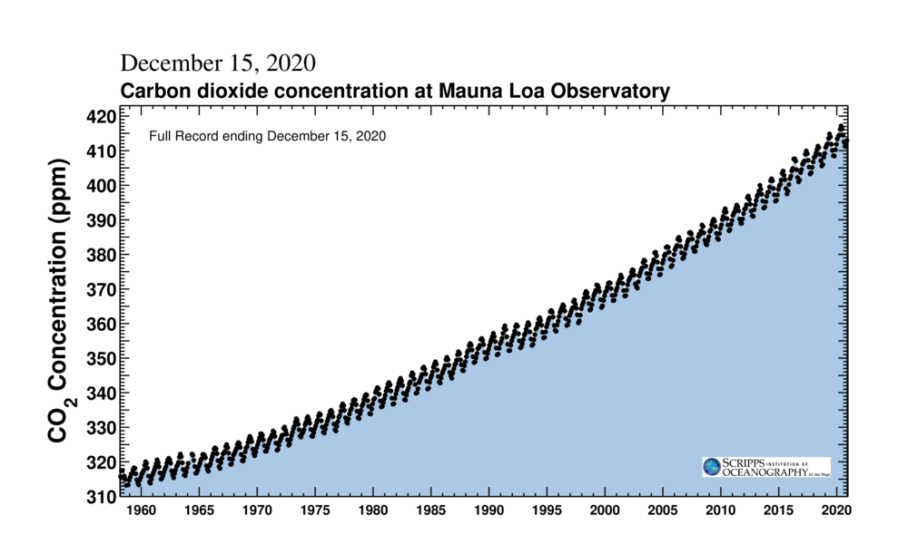 Keeling Curve | Plein MLO CO2 Enregistrement