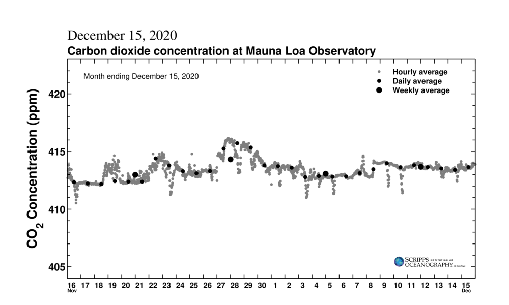 Scripps Keeling Curve CO2 for the Past Month