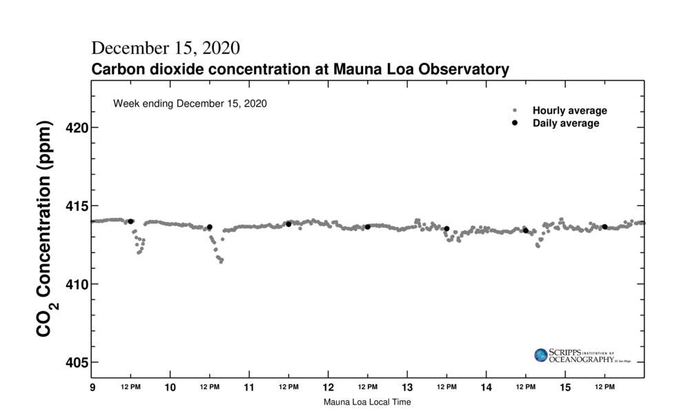 Mauna Loa Carbon dioxide measurement for global warming 20 April 2017