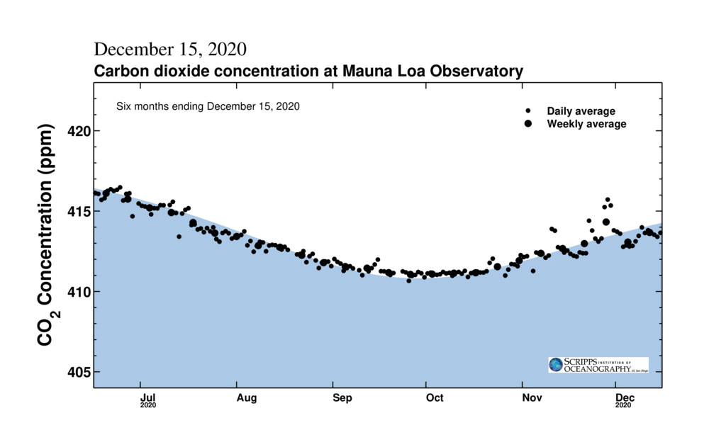 Scripps Keeling Curve CO2 for 6 Months